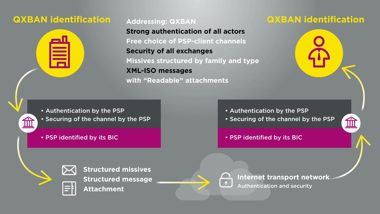 Economic entity identified by its QXBAN (QXBAN 1)